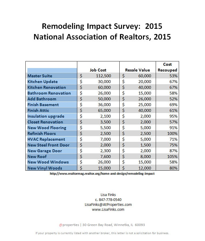 remodeling impact survey 2015
